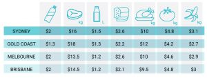 Groceries price
