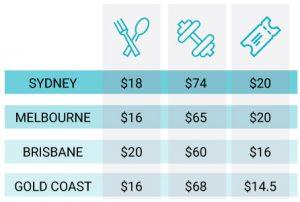 gym food cinema cost