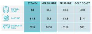 Transport price