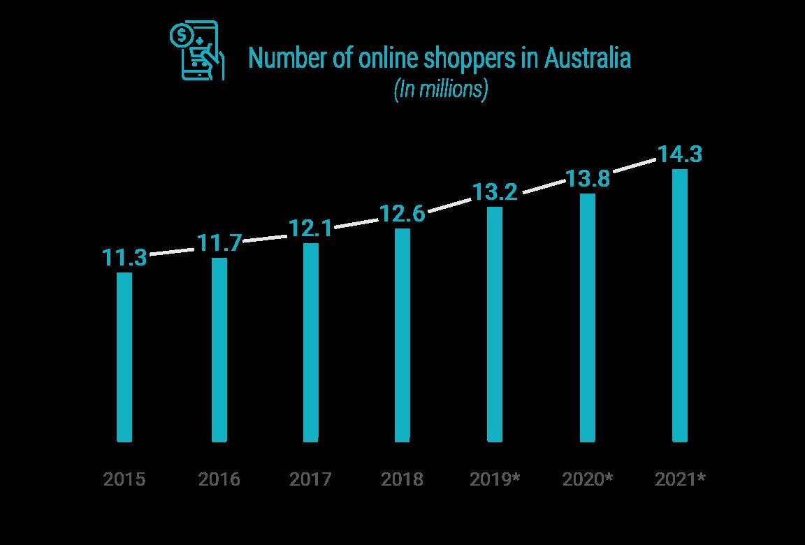 Online shoppers Australia